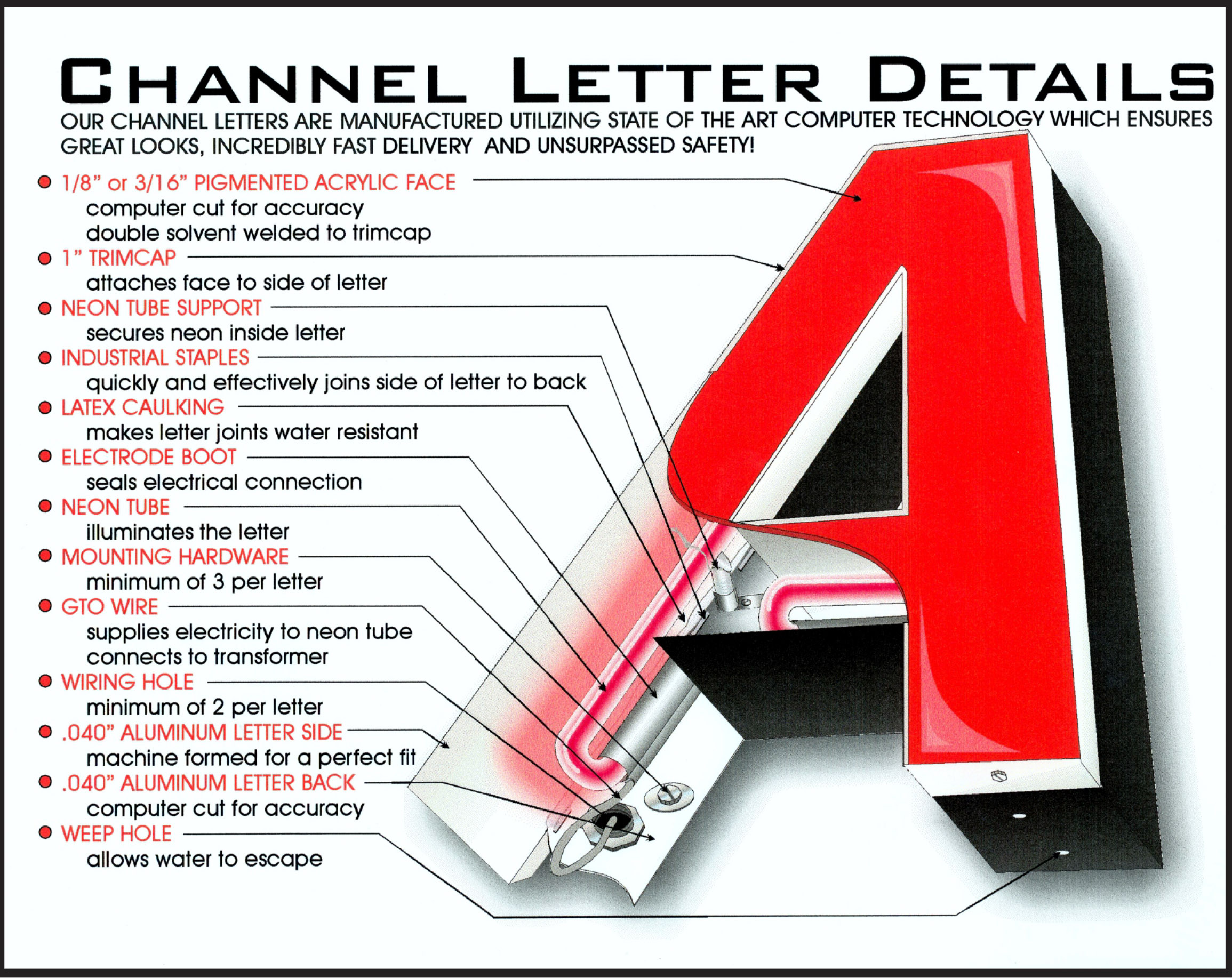 channel letter diagram